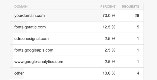 Cross domain http requests